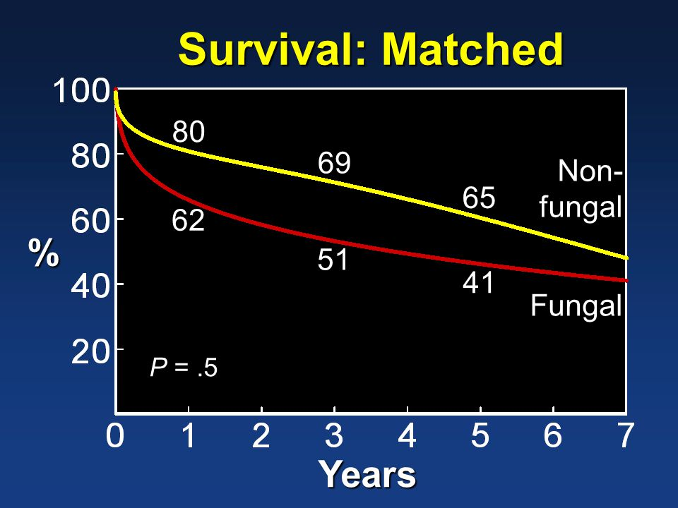 Survival: Matched % Years Non- fungal Fungal 80 69 65 62 51 41 P =.5