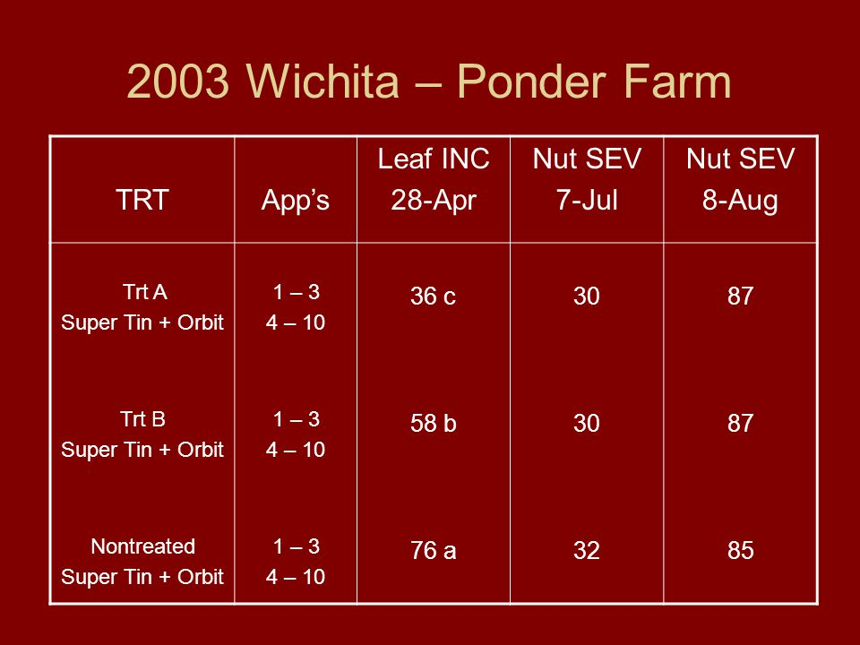 2003 Wichita – Ponder Farm TRTApp's Leaf INC 28-Apr Nut SEV 7-Jul Nut SEV 8-Aug Trt A Super Tin + Orbit 1 – 3 4 – 10 36 c3087 Trt B Super Tin + Orbit 1 – 3 4 – 10 58 b3087 Nontreated Super Tin + Orbit 1 – 3 4 – 10 76 a3285