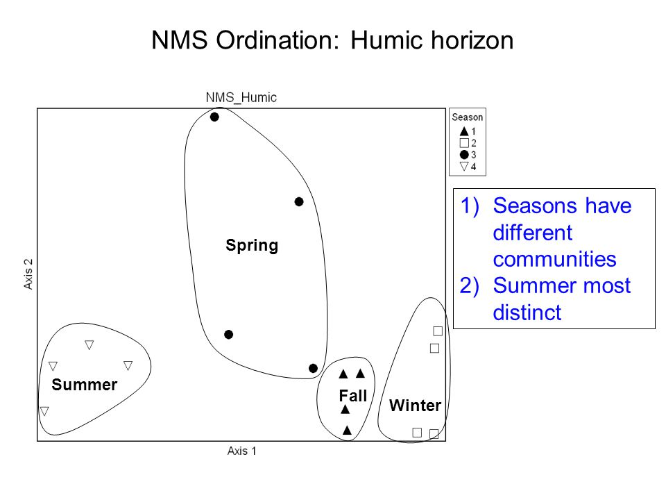 Fall Summer Winter Spring NMS Ordination: Humic horizon 1)Seasons have different communities 2)Summer most distinct