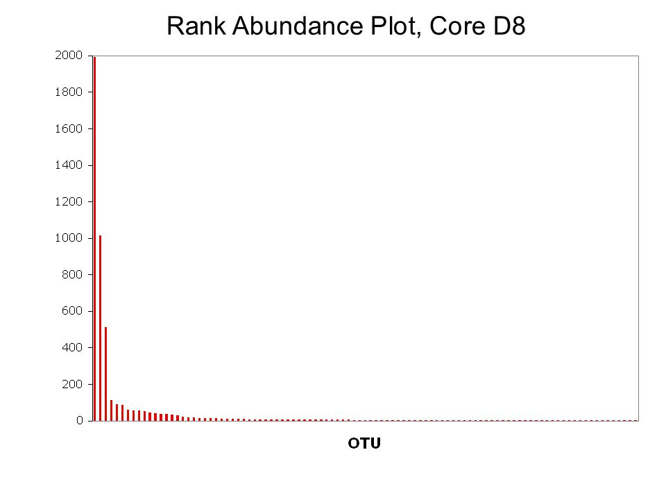 Rank Abundance Plot, Core D8