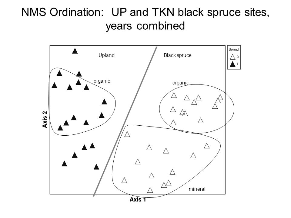 Black spruceUpland organic mineral organic NMS Ordination: UP and TKN black spruce sites, years combined