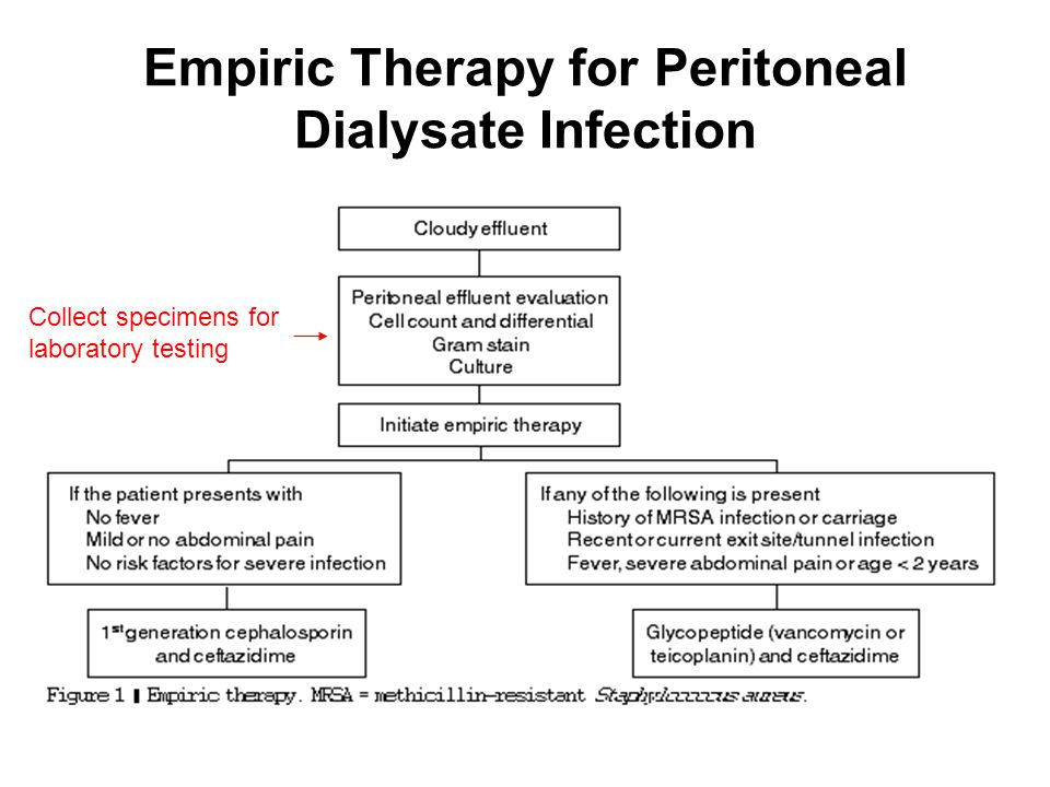 Empiric Therapy for Peritoneal Dialysate Infection Collect specimens for laboratory testing