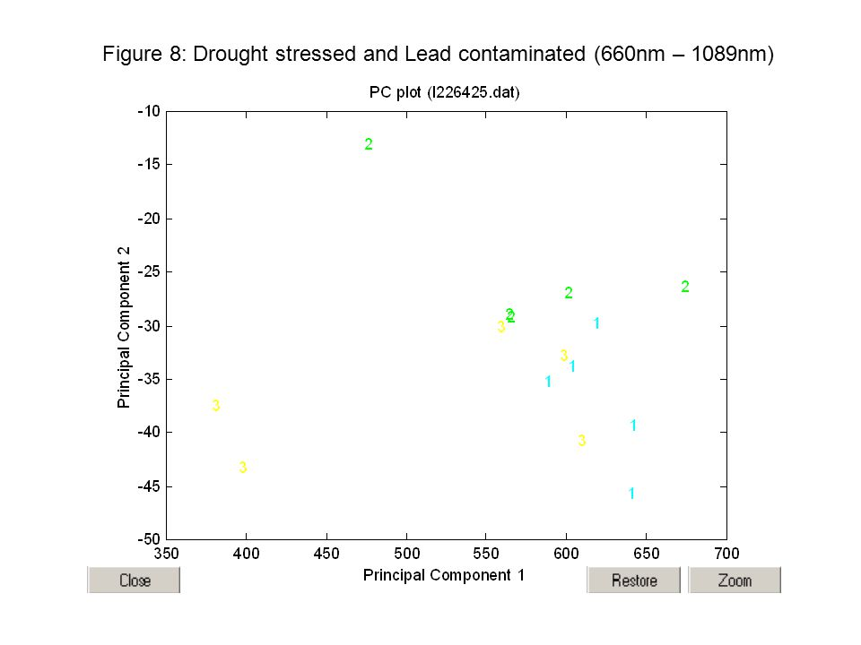 Figure 8: Drought stressed and Lead contaminated (660nm – 1089nm)
