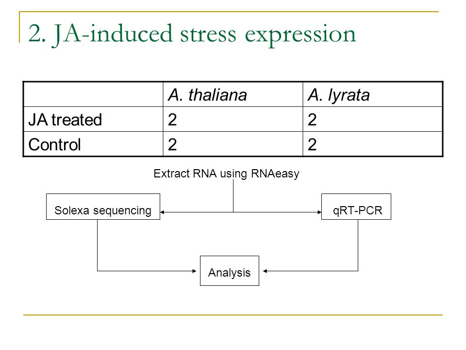 2. JA-induced stress expression A. thalianaA.