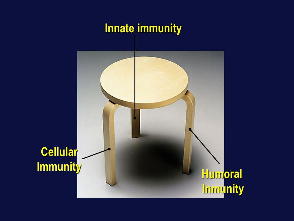 CellularImmunity HumoralInmunity Innate immunity