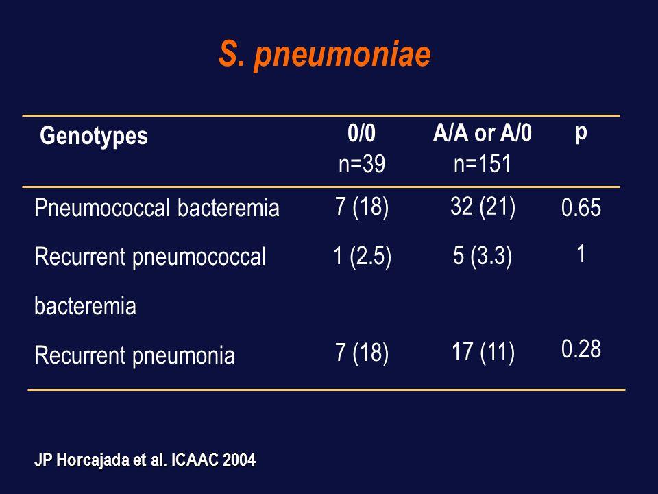 Candidiasis 0/0 n=39 1 (2.5) 5 (13) 1 (2.5) 7 (18) Oral (Muget), n(%) Esophageal, n(%) Vaginal, n(%) Any candidiasis, n(%) A/A or A/0 n=151 7 (4.6) 18 (12) 4 (2.6) 29 (19.2) p 1 0.96 Genotypes JP Horcajada et al.
