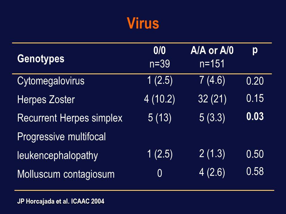 Other OI 0/0 n=39 1 (2.5) 3 (7.7) 1 (2.5) 3 (7.7) 2 (5.1) 0 Toxoplasmosis Pneumocystis carinii MAI Hairy leukoplakia Condiloma Non-TB Mycobacteria A/A or A/0 n=151 6 (3.9) 10 (6.6) 2 (1.3) 3 (1.9) 13 (8.6) 1 (0.6) p 1 0.52 0.50 0.10 0.73 1 Genotypes JP Horcajada et al.