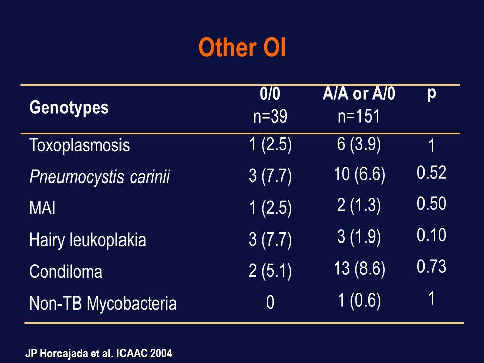 Tuberculosis 0/0 n=39 1 (2.5) 0 2 (5.1) Pulmonary, n(%) Lymph node, n(%) Bone, n(%) Milliary, n(%) Any TB, n(%) A/A or A/0 n=151 15 (10) 3 (1.9) 1 (0.6) 8 (5.3) 27 (18) p 0.20 1 0.35 0.048 Genotypes JP Horcajada et al.