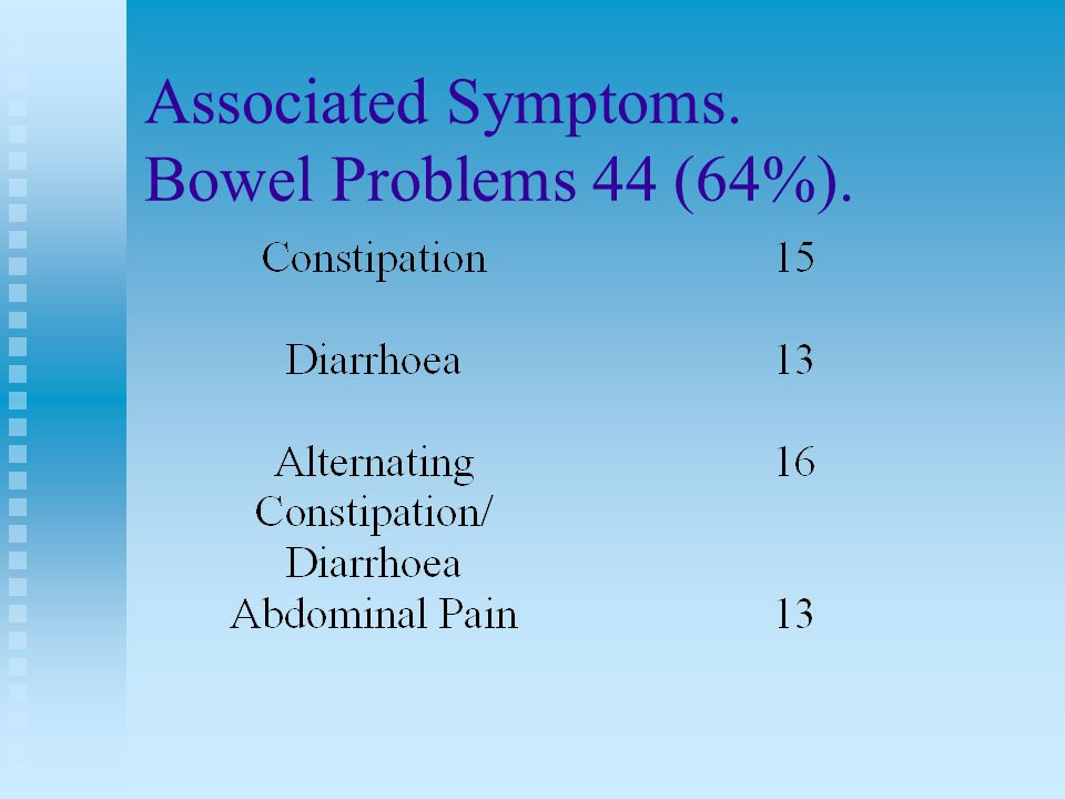 Associated Symptoms. Bowel Problems 44 (64%).