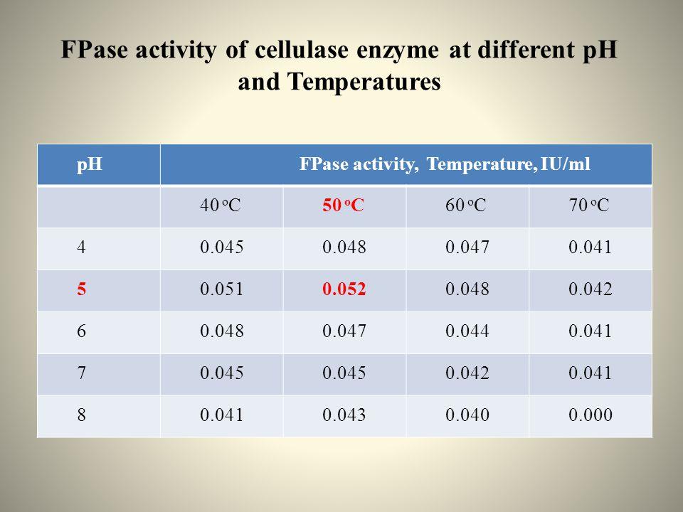 FPase activity of cellulase enzyme at different pH and Temperatures pH FPase activity, Temperature, IU/ml 40 o C50 o C60 o C70 o C 40.0450.0480.0470.041 50.0510.0520.0480.042 60.0480.0470.0440.041 70.045 0.0420.041 8 0.0430.0400.000