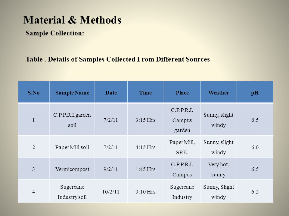 Material & Methods Sample Collection: Table.