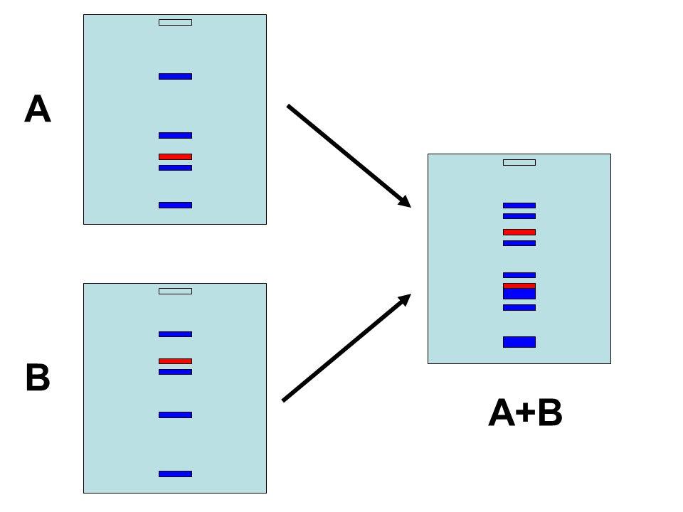 A B A+B