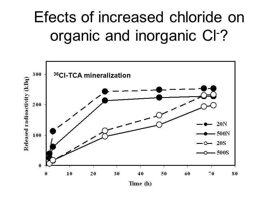 36 Cl-TCA mineralization