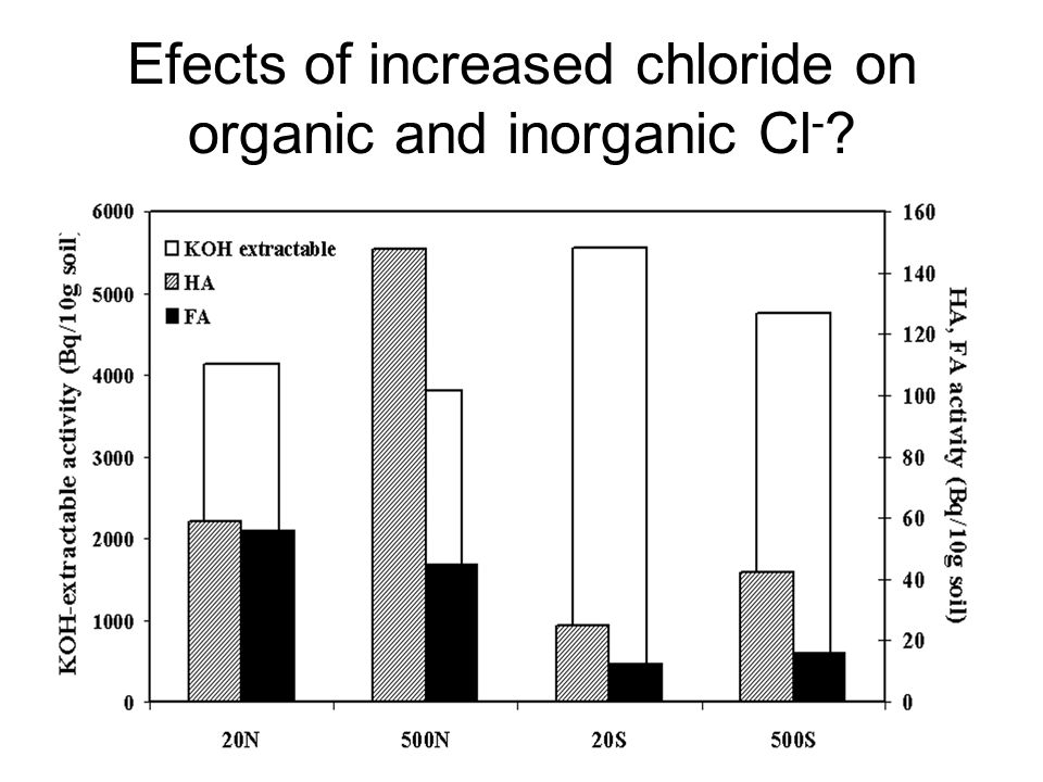 Efects of increased chloride on organic and inorganic Cl -