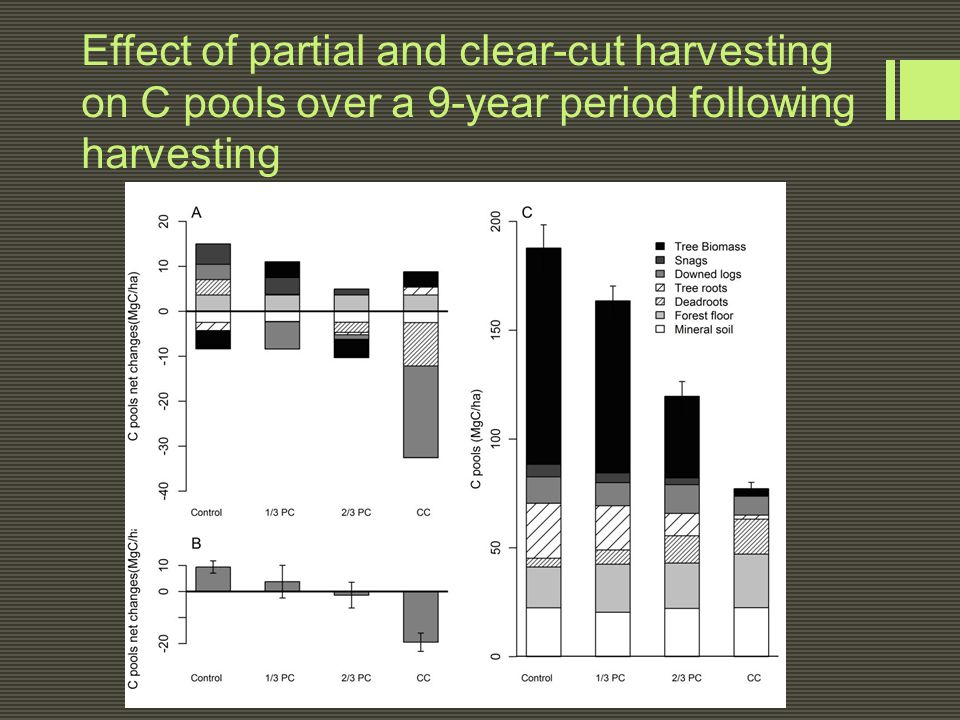 Effect of partial and clear-cut harvesting on C pools over a 9-year period following harvesting