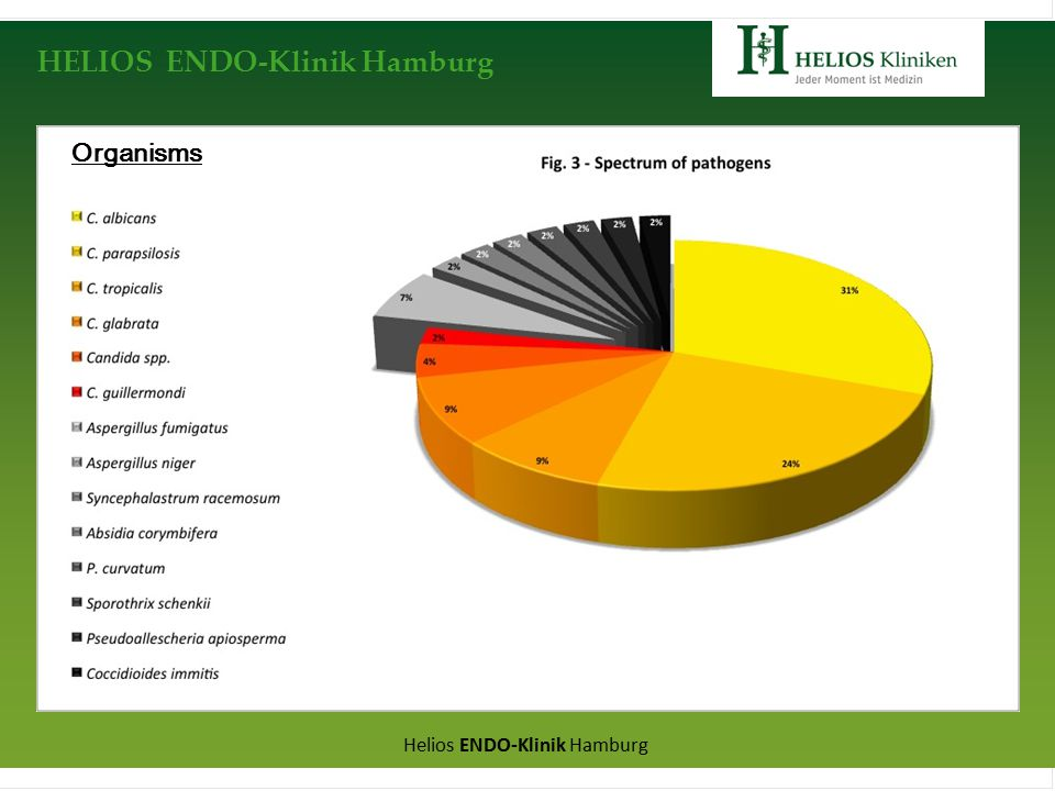HELIOS ENDO-Klinik Hamburg Helios ENDO-Klinik Hamburg Organisms