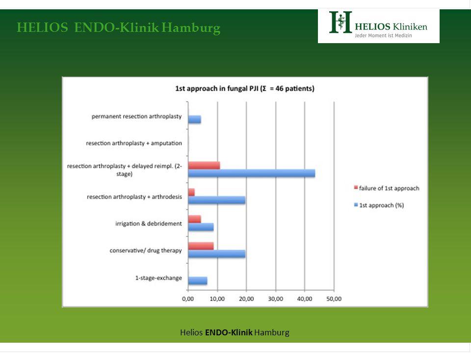HELIOS ENDO-Klinik Hamburg Helios ENDO-Klinik Hamburg