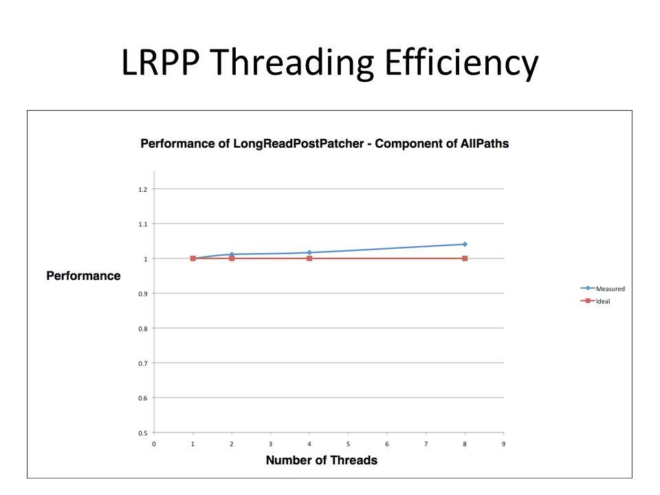 LRPP Threading Efficiency