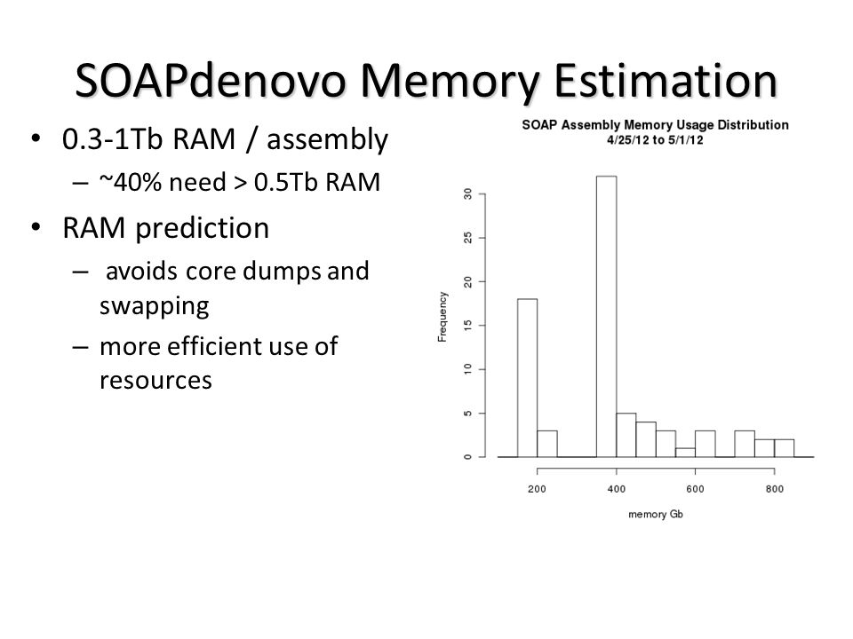 SOAPdenovo Memory Estimation 0.3-1Tb RAM / assembly – ~40% need > 0.5Tb RAM RAM prediction – avoids core dumps and swapping – more efficient use of resources