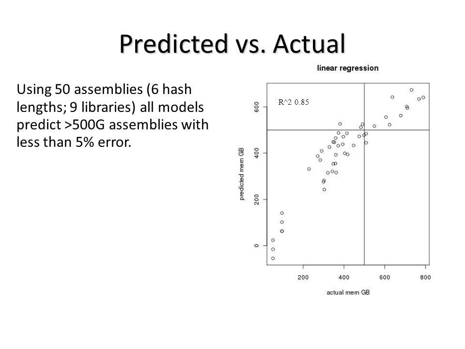 Predicted vs.
