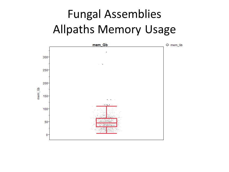 Fungal Allpaths Assemblies Memory Usage