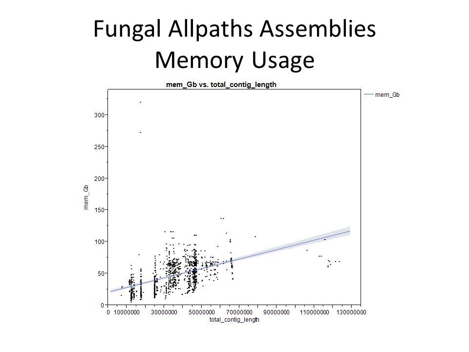 Fungal Allpaths Assemblies Memory Usage