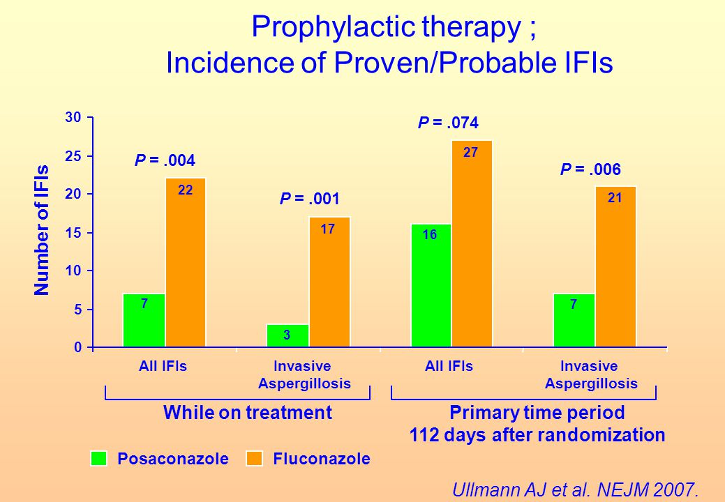 Prophylactic therapy ; Incidence of Proven/Probable IFIs 0 5 10 15 20 25 30 PosaconazoleFluconazole Number of IFIs All IFIsInvasive Aspergillosis P =.