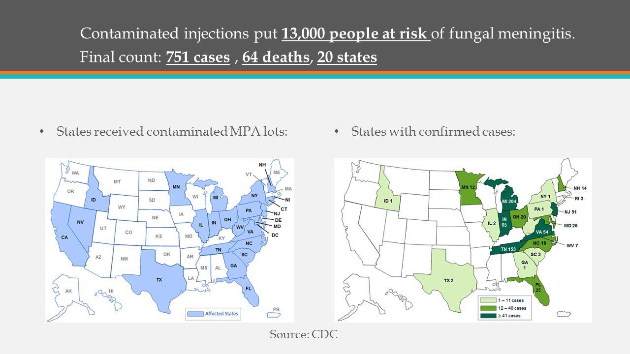 Contaminated injections put 13,000 people at risk of fungal meningitis.