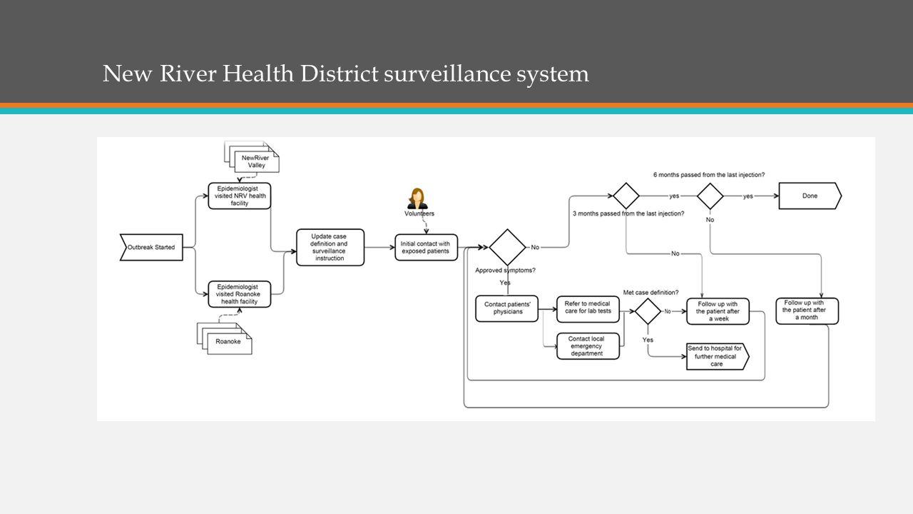 New River Health District surveillance system