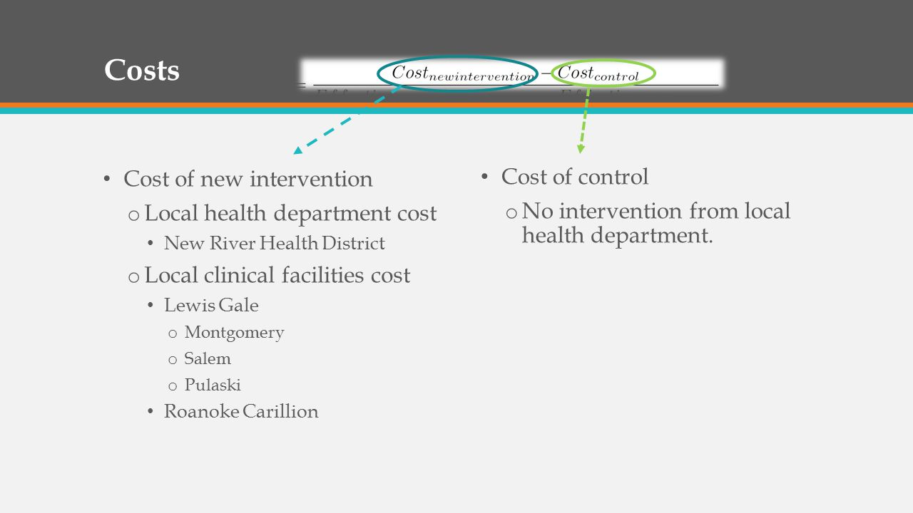 Costs Cost of new intervention o Local health department cost New River Health District o Local clinical facilities cost Lewis Gale o Montgomery o Salem o Pulaski Roanoke Carillion Cost of control o No intervention from local health department.