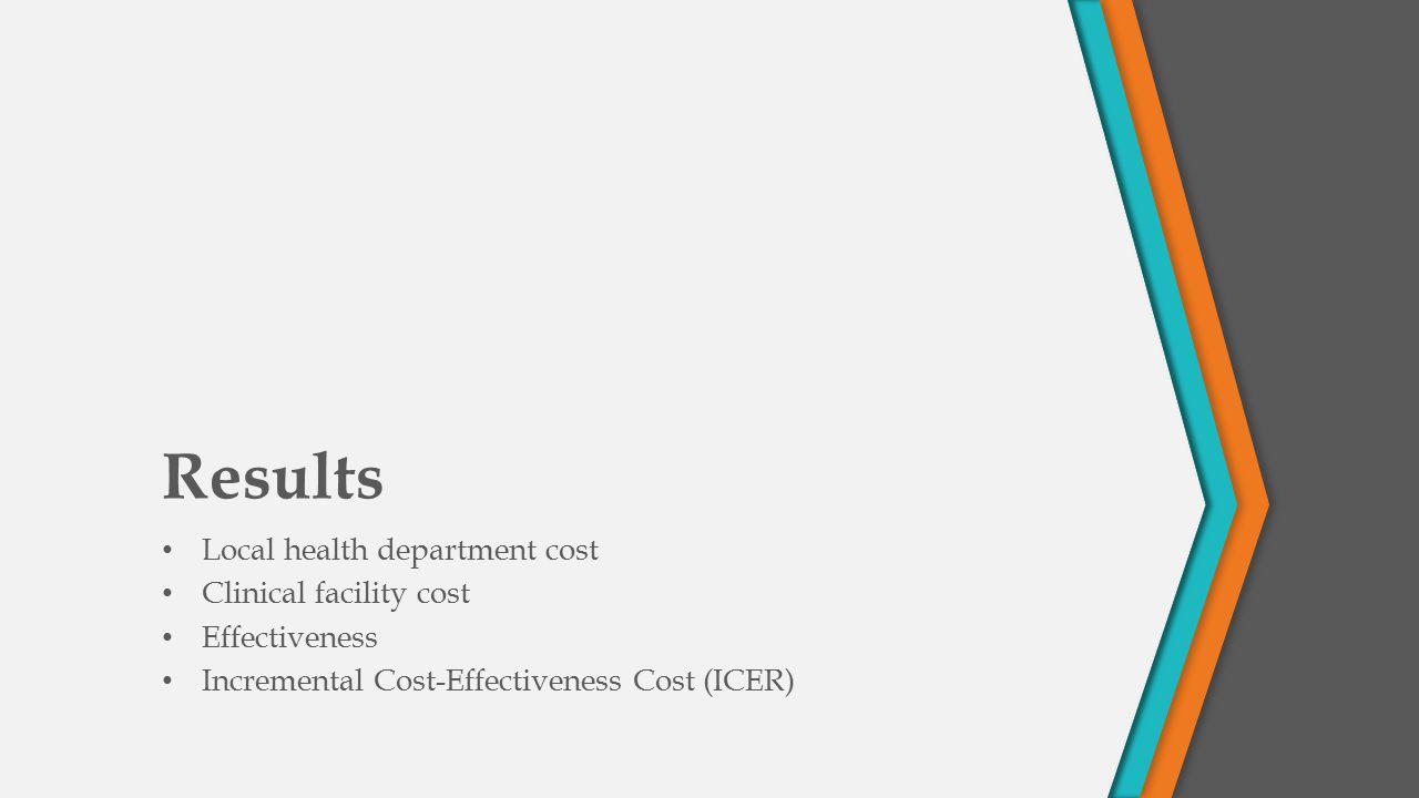 Results Local health department cost Clinical facility cost Effectiveness Incremental Cost-Effectiveness Cost (ICER)