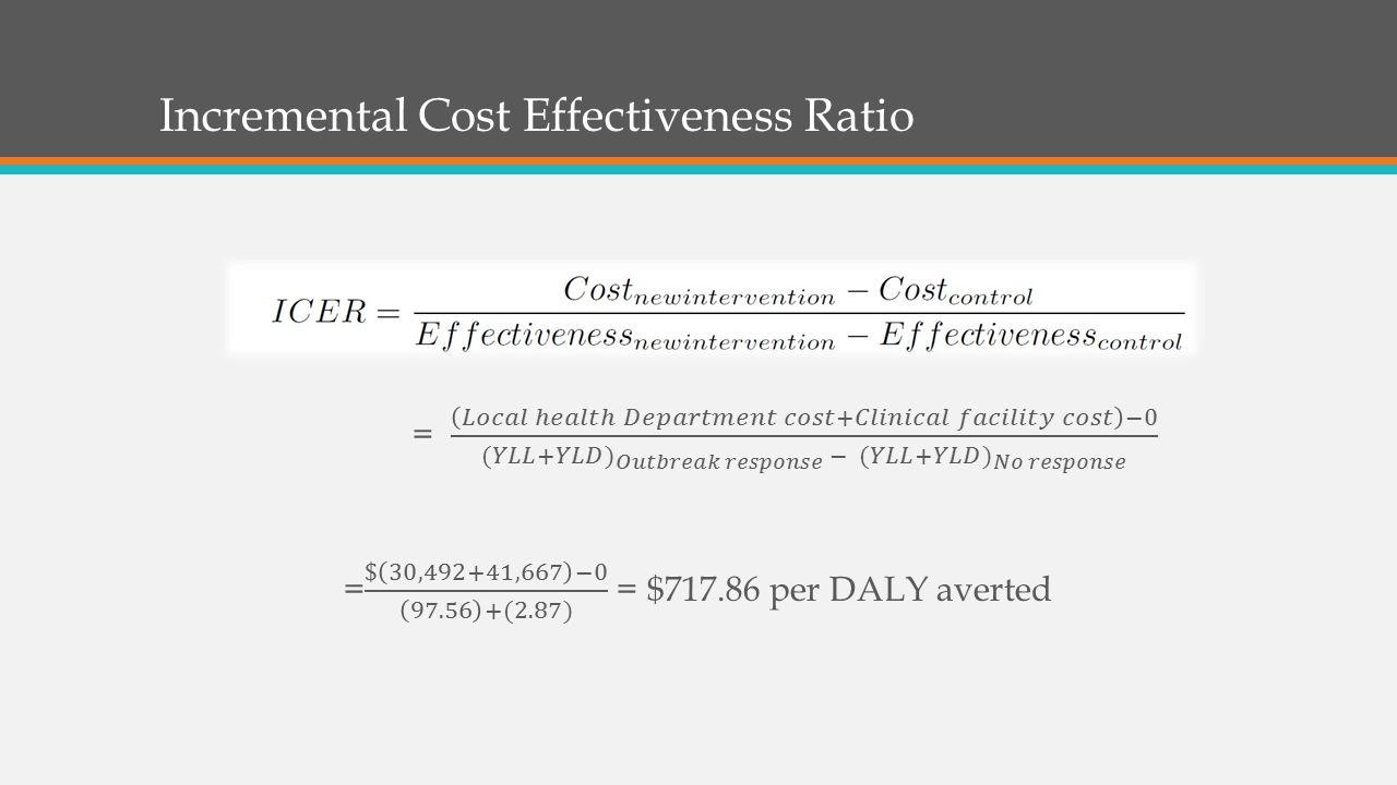 Incremental Cost Effectiveness Ratio