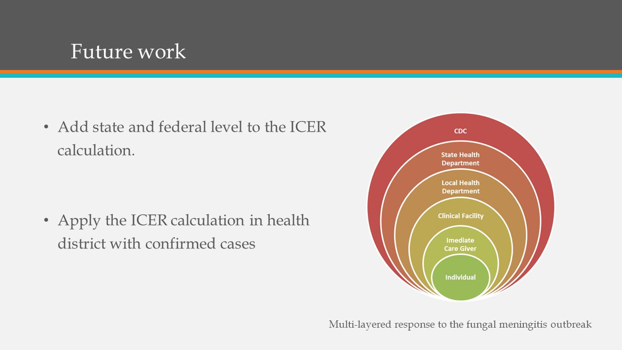 Future work Add state and federal level to the ICER calculation.