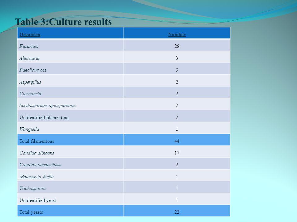 Table 3:Culture results OrganismNumber Fusarium29 Alternaria3 Paecilomyces3 Aspergillus2 Curvularia2 Scedosporium apiospermum2 Unidentified filamentous2 Wangiella1 Total filamentous44 Candida albicans17 Candida parapsilosis2 Malassezia furfur1 Trichosporon1 Unidentified yeast1 Total yeasts22