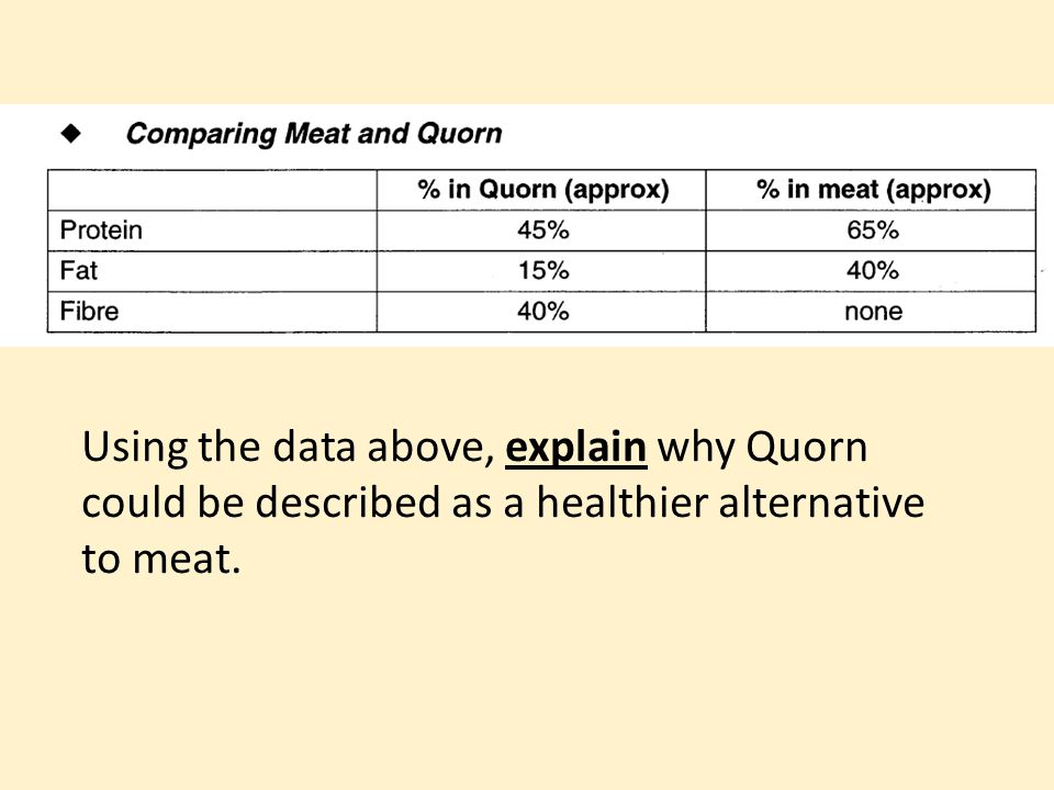 Using the data above, explain why Quorn could be described as a healthier alternative to meat.