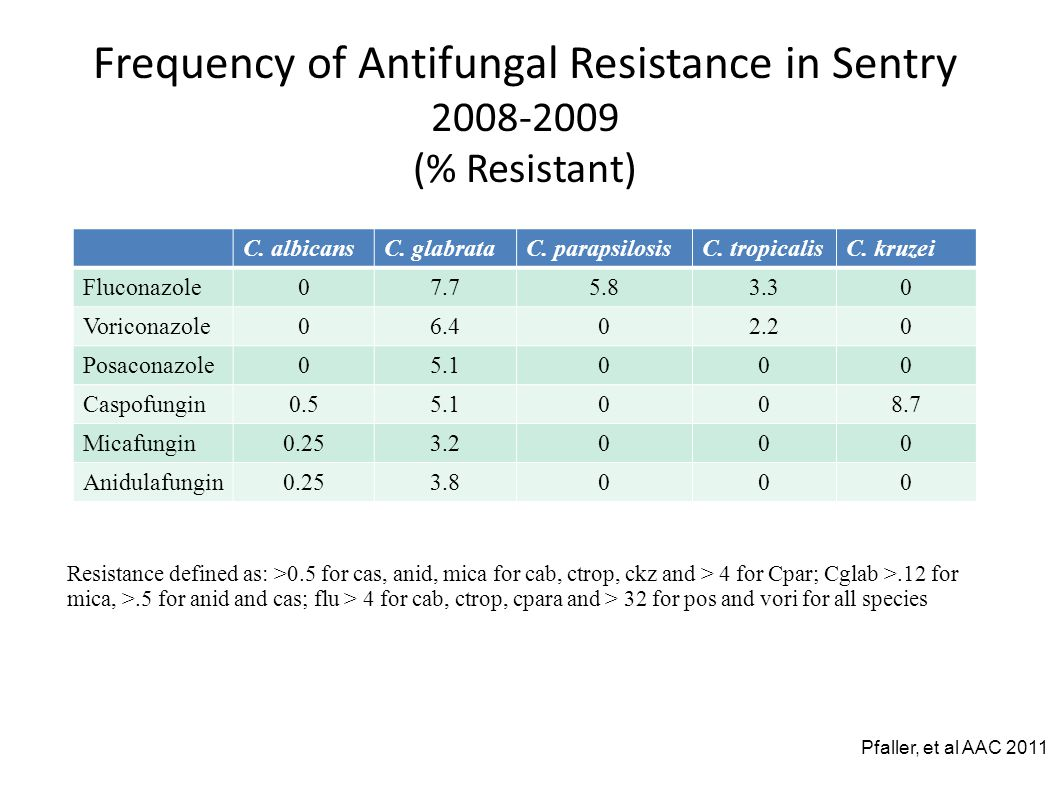 Frequency of Antifungal Resistance in Sentry 2008-2009 (% Resistant) C.