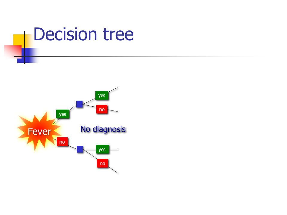 Fever Anxiety No diagnosis yes no yes no Decision tree
