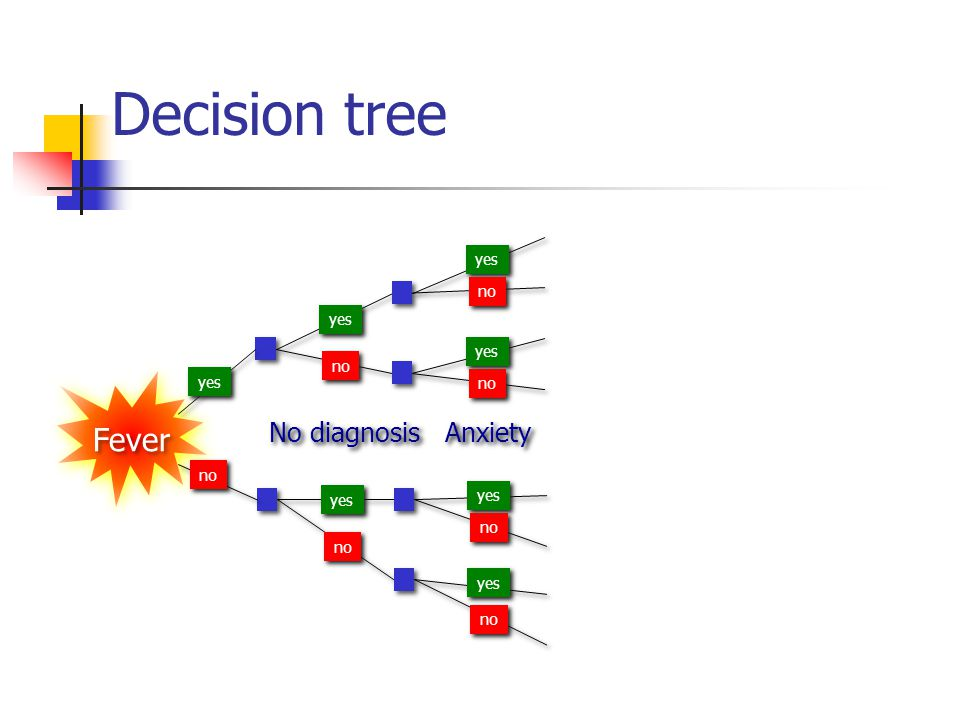 Fever Out of hours Anxiety No diagnosis yes no yes no yes no yes no Decision tree