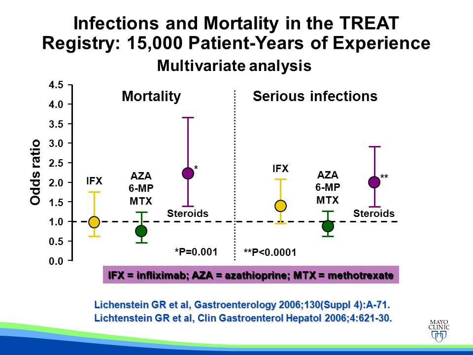Infections and Mortality in the TREAT Registry: 15,000 Patient-Years of Experience Lichenstein GR et al, Gastroenterology 2006;130(Suppl 4):A-71.