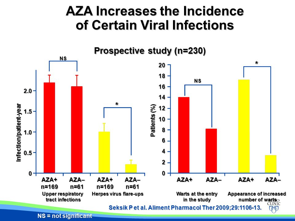Prospective study (n=230) Seksik P et al. Aliment Pharmacol Ther 2009;29:1106-13. AZA Increases the Incidence of Certain Viral Infections Infection/pa