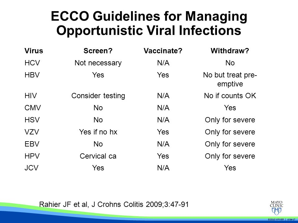 ECCO Guidelines for Managing Opportunistic Viral Infections VirusScreen Vaccinate Withdraw.