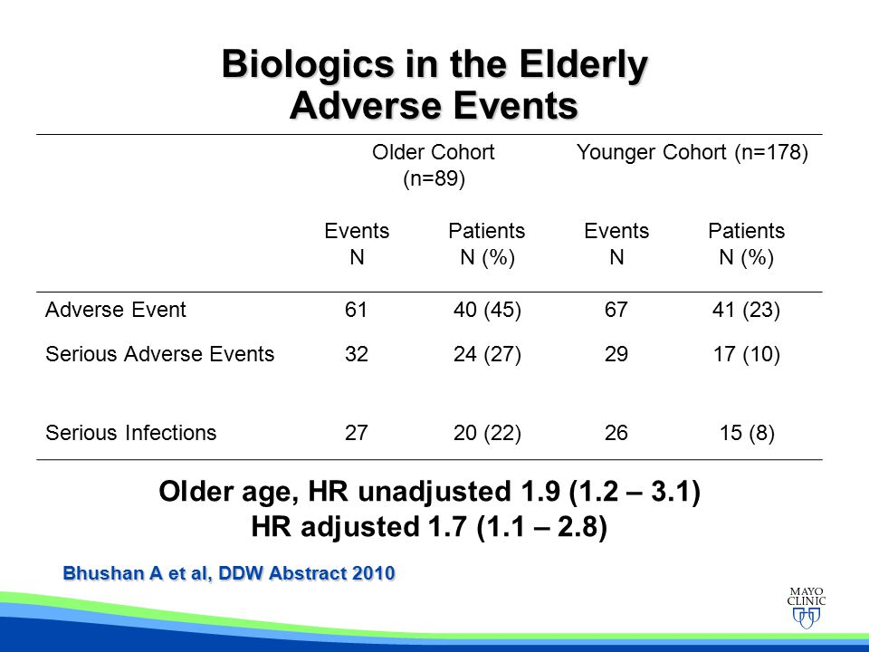 Biologics in the Elderly Adverse Events Older Cohort (n=89) Younger Cohort (n=178) Events N Patients N (%) Events N Patients N (%) Adverse Event6140 (45)6741 (23) Serious Adverse Events3224 (27)2917 (10) Serious Infections2720 (22)2615 (8) Bhushan A et al, DDW Abstract 2010 Older age, HR unadjusted 1.9 (1.2 – 3.1) HR adjusted 1.7 (1.1 – 2.8)