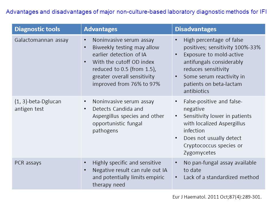 Diagnostic toolsAdvantagesDisadvantages Galactomannan assay Noninvasive serum assay Biweekly testing may allow earlier detection of IA With the cutoff