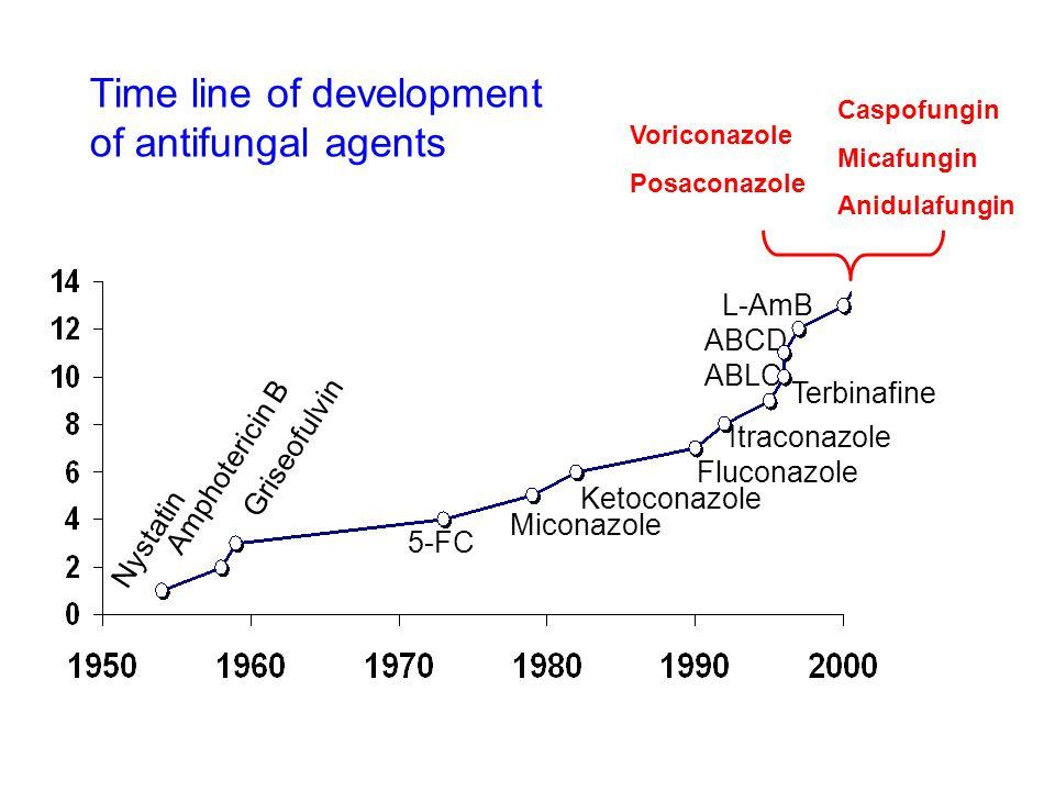Nystatin Amphotericin B Griseofulvin 5-FC Miconazole Ketoconazole Fluconazole Itraconazole L-AmB ABCD ABLC Terbinafine Time line of development of ant