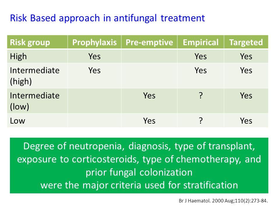 Selected antifungal prophylaxis trials with > 100 patients with hematologic malignancies and Hematopoietic cell transplant StudyPatientsDesignRegimenOutcome Fluconazole Goodman et al (1992) 356 (allo/ auto BMT) RCT (double blinded) FLU 400 mg qd po vs placebo IFI: FLU ↓ Mortality: FLU ↓ Winston et al (1993) 257 acute leukemia patients on chemo RCT (double blinded) FLU 400 mg qd po or 200 mg bd iv vs placebo IFI: No diff (3 cases of Aspergillus in both arms) Mortality: no diff Slavin et al (1995) 300 (allo/ auto BMT) RCT (double blinded) FLU 400mg qd po vs placebo IFI: FLU ↓ Mortality: FLU ↓ Rotstein et al (1999) 304 (44% auto BMT) RCT (double blinded) FLU 400mg qd po vs placebo IFI: FLU ↓ Mortality: FLU ↓ Goodman JL, et al.