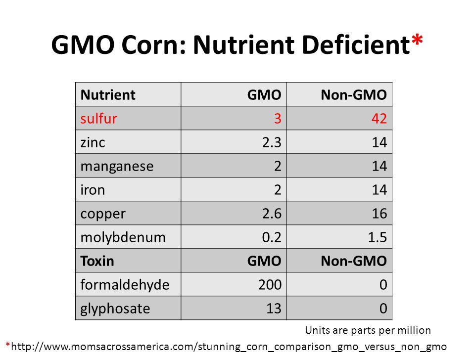 GMO Corn: Nutrient Deficient* *http://www.momsacrossamerica.com/stunning_corn_comparison_gmo_versus_non_gmo NutrientGMONon-GMO sulfur342 zinc2.314 manganese214 iron214 copper2.616 molybdenum0.21.5 ToxinGMONon-GMO formaldehyde2000 glyphosate130 Units are parts per million