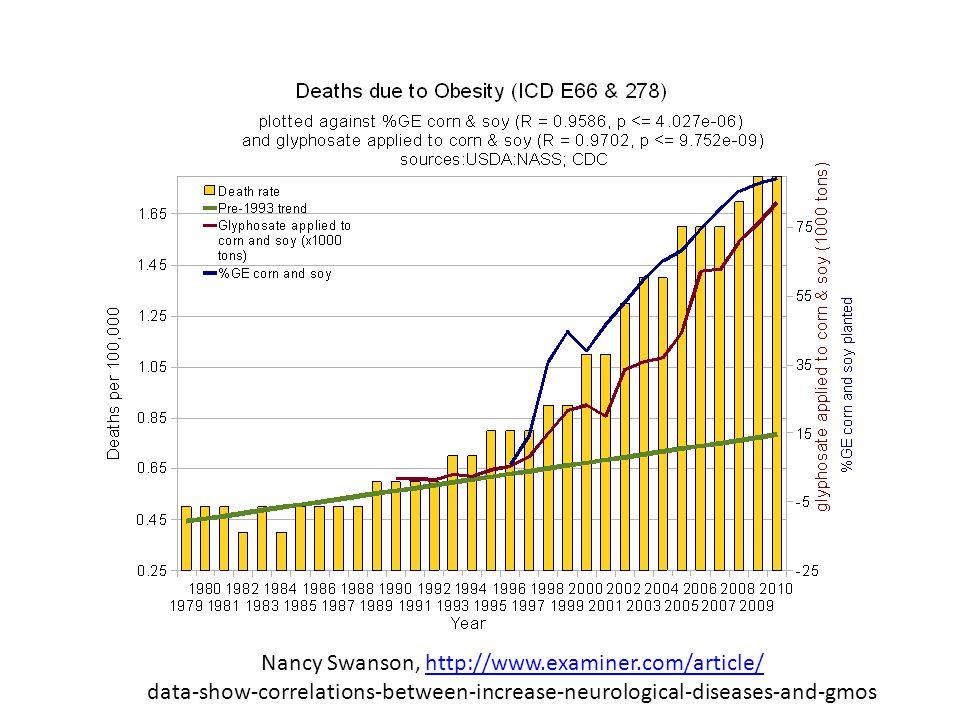Nancy Swanson, http://www.examiner.com/article/http://www.examiner.com/article/ data-show-correlations-between-increase-neurological-diseases-and-gmos