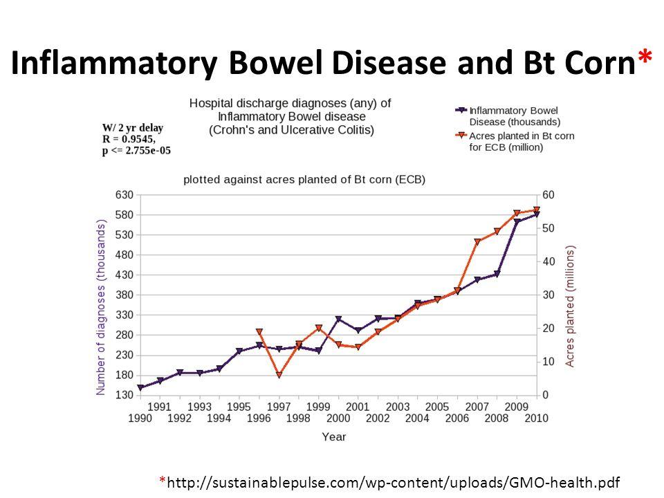 Inflammatory Bowel Disease and Bt Corn* *http://sustainablepulse.com/wp-content/uploads/GMO-health.pdf
