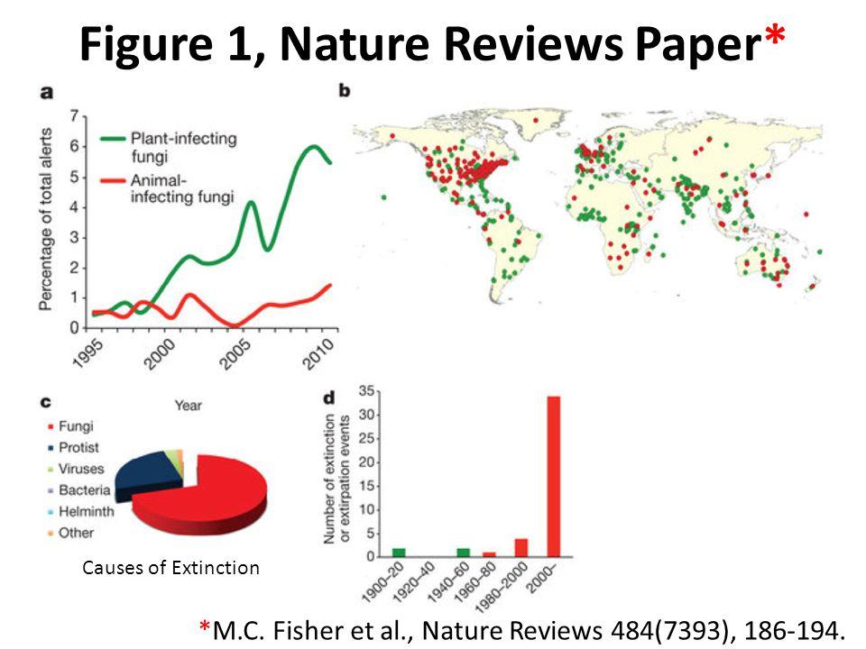 Figure 1, Nature Reviews Paper* *M.C. Fisher et al., Nature Reviews 484(7393), 186-194.