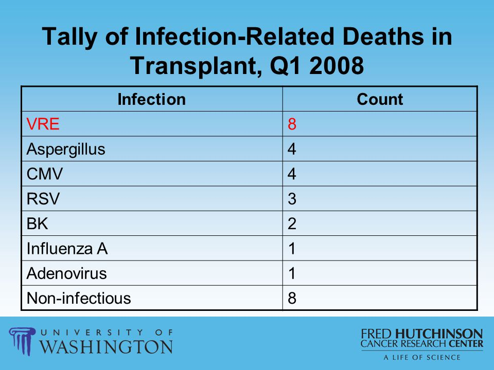 Tally of Infection-Related Deaths in Transplant, Q1 2008 InfectionCount VRE8 Aspergillus4 CMV4 RSV3 BK2 Influenza A1 Adenovirus1 Non-infectious8